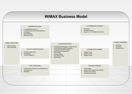 WiMAX Business Model